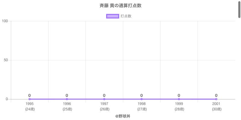 #斉藤 貢の通算打点数