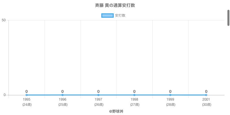 #斉藤 貢の通算安打数
