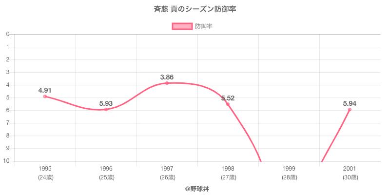 斉藤 貢のシーズン防御率