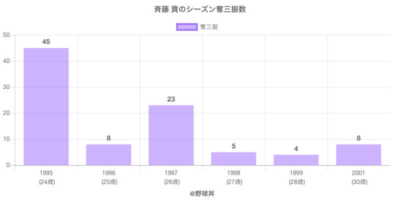 #斉藤 貢のシーズン奪三振数