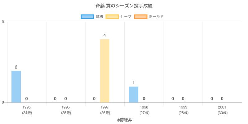 #斉藤 貢のシーズン投手成績