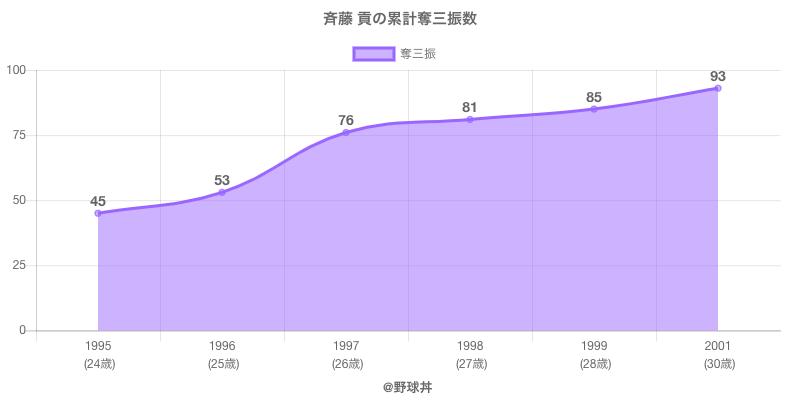 #斉藤 貢の累計奪三振数