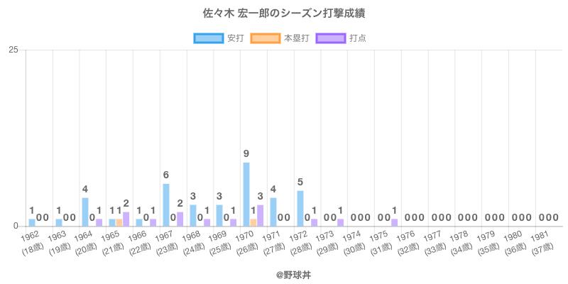 #佐々木 宏一郎のシーズン打撃成績