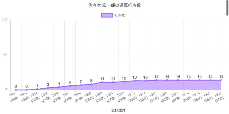 #佐々木 宏一郎の通算打点数