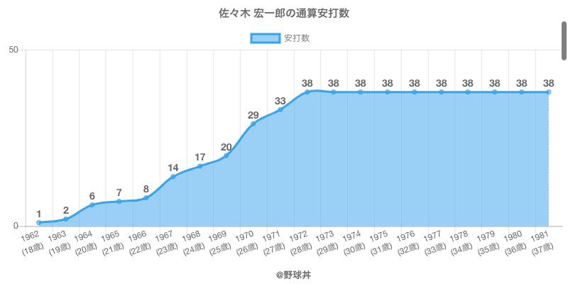 #佐々木 宏一郎の通算安打数