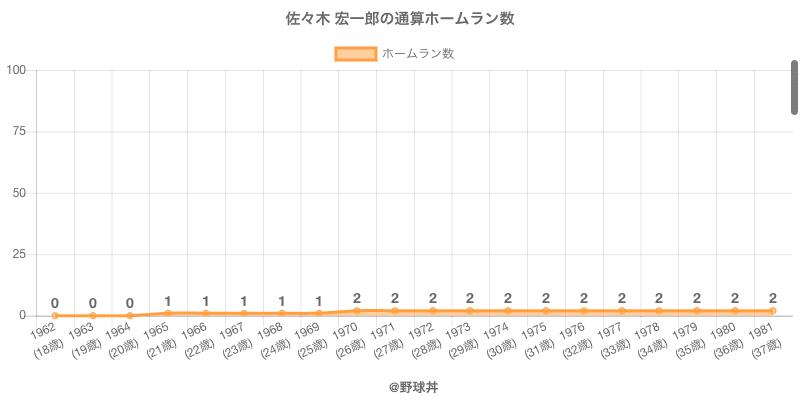 #佐々木 宏一郎の通算ホームラン数
