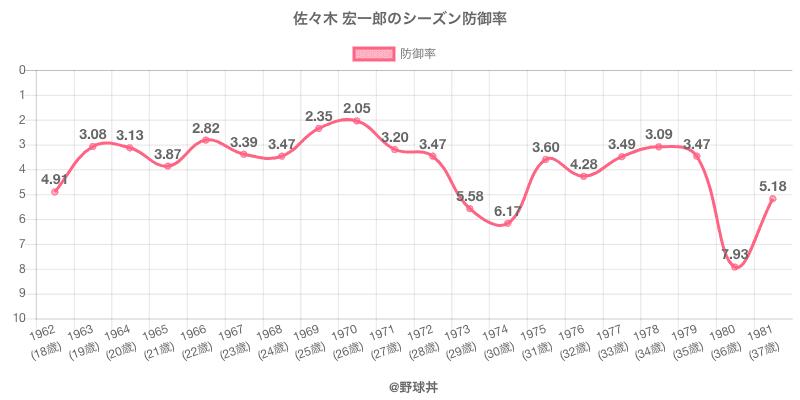 佐々木 宏一郎のシーズン防御率