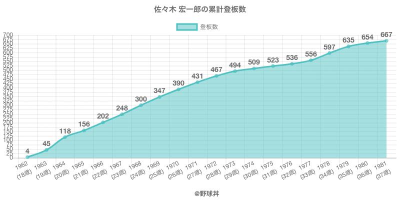 #佐々木 宏一郎の累計登板数