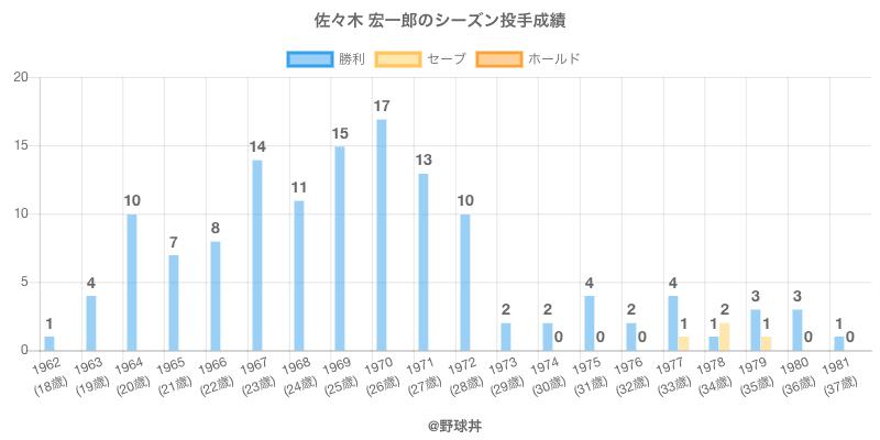 #佐々木 宏一郎のシーズン投手成績