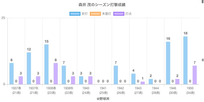 #森井 茂のシーズン打撃成績