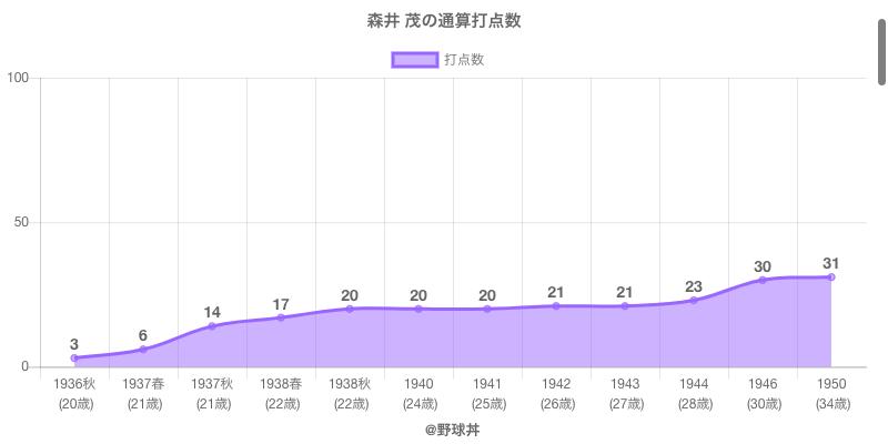 #森井 茂の通算打点数