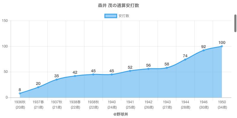 #森井 茂の通算安打数