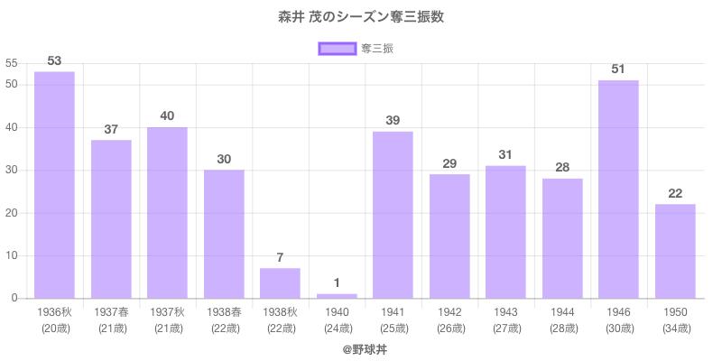 #森井 茂のシーズン奪三振数