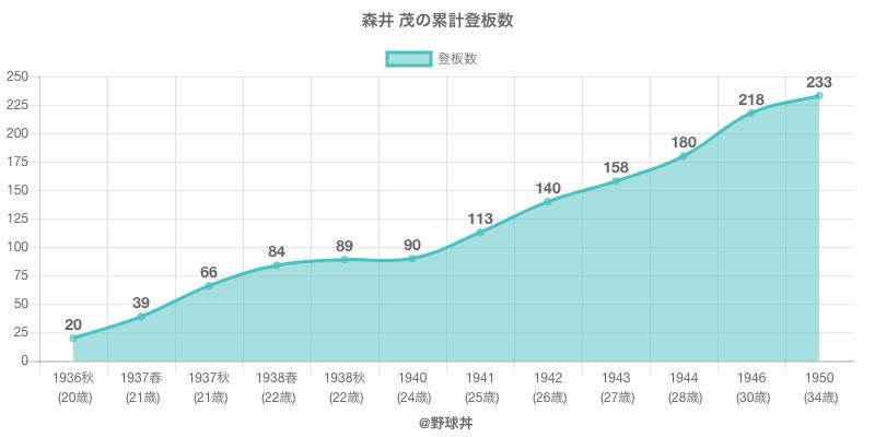 #森井 茂の累計登板数