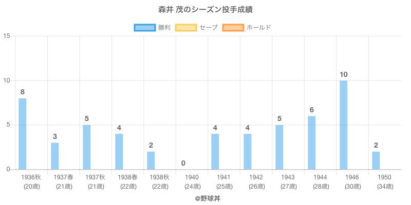 #森井 茂のシーズン投手成績