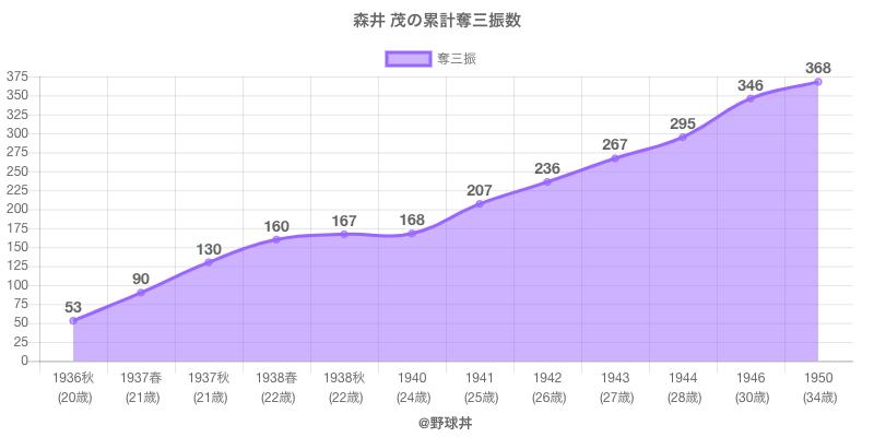#森井 茂の累計奪三振数