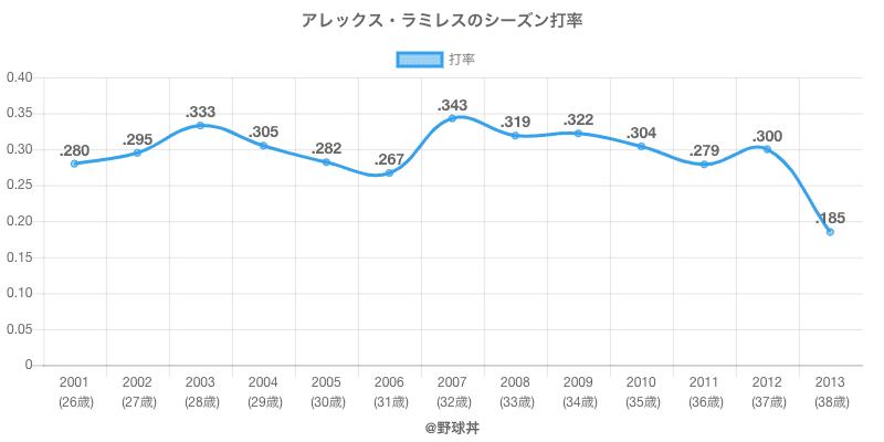 アレックス・ラミレスのシーズン打率