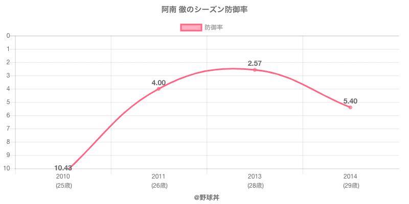 阿南 徹のシーズン防御率