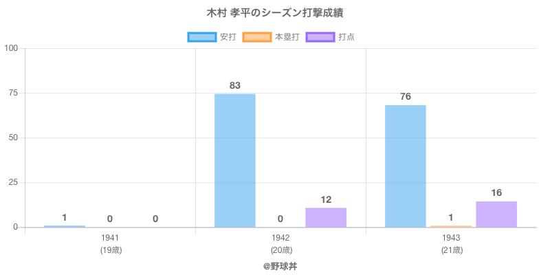 #木村 孝平のシーズン打撃成績