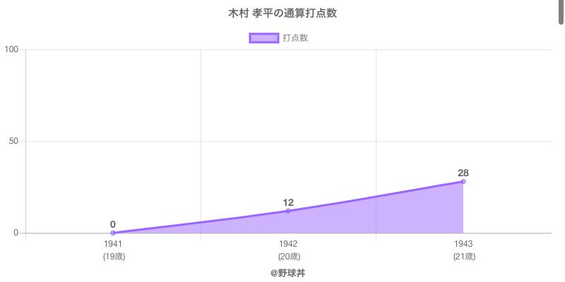 #木村 孝平の通算打点数