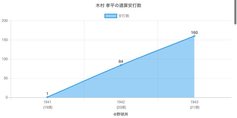 #木村 孝平の通算安打数