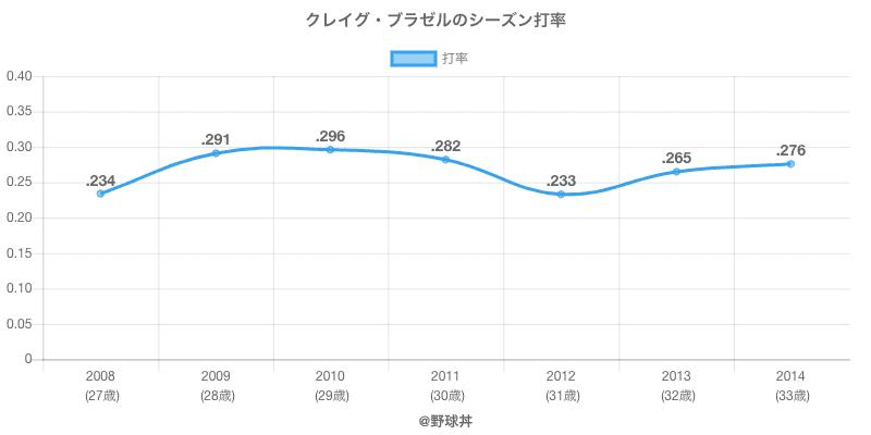 クレイグ・ブラゼルのシーズン打率