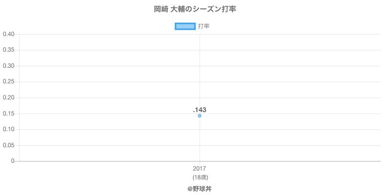 岡﨑 大輔のシーズン打率