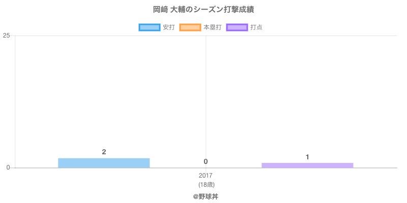 #岡﨑 大輔のシーズン打撃成績