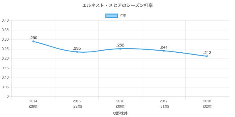 エルネスト・メヒアのシーズン打率