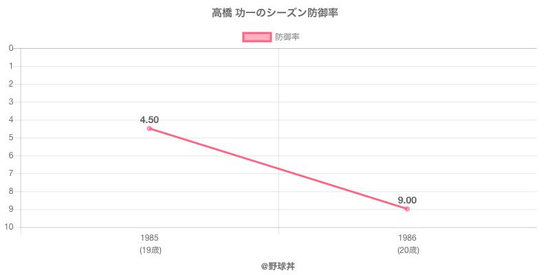 高橋 功一のシーズン防御率
