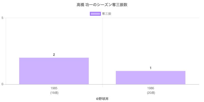 #高橋 功一のシーズン奪三振数