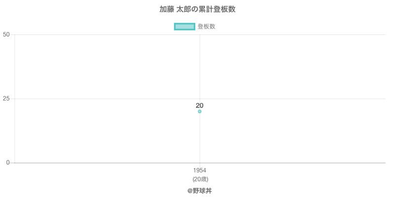 #加藤 太郎の累計登板数