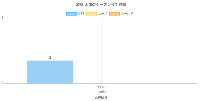 #加藤 太郎のシーズン投手成績