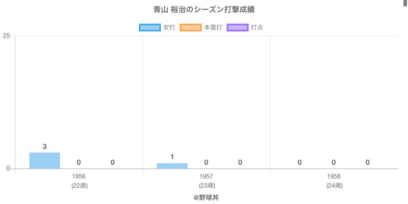 #青山 裕治のシーズン打撃成績