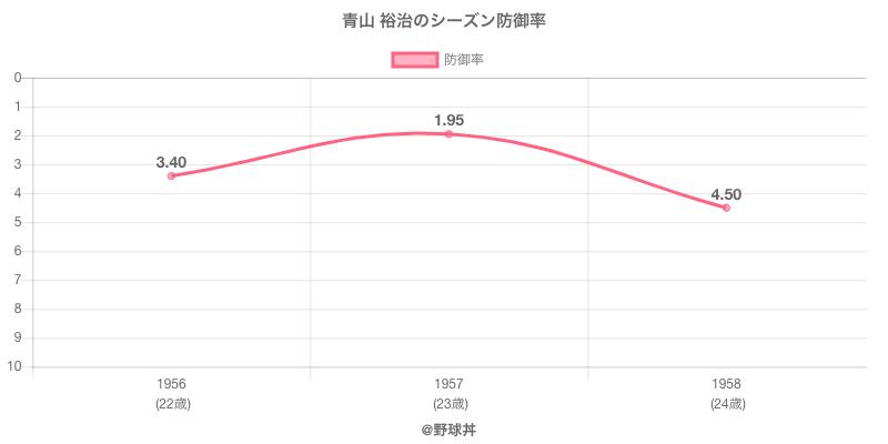 青山 裕治のシーズン防御率