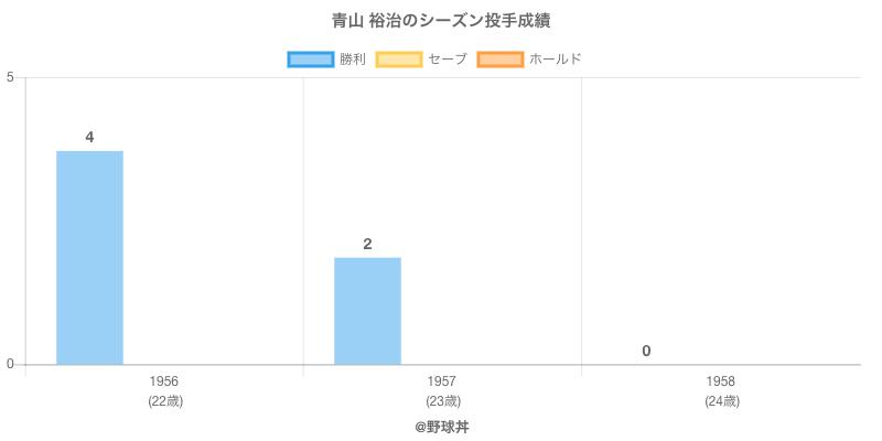 #青山 裕治のシーズン投手成績