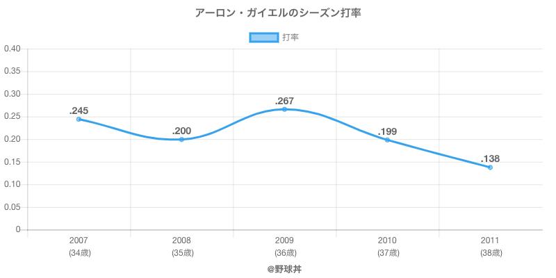 アーロン・ガイエルのシーズン打率