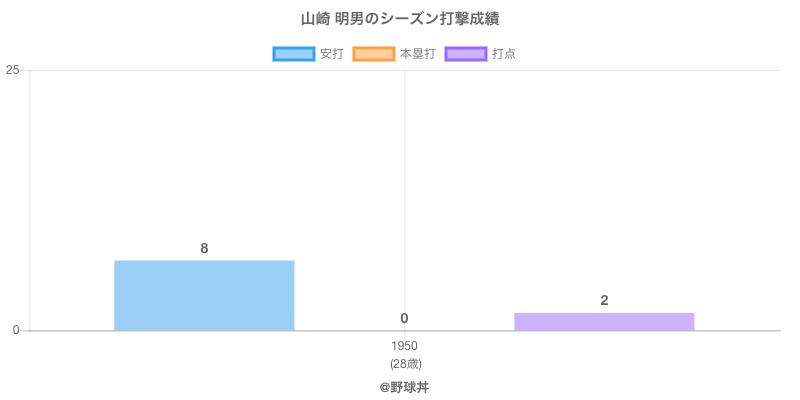 #山崎 明男のシーズン打撃成績