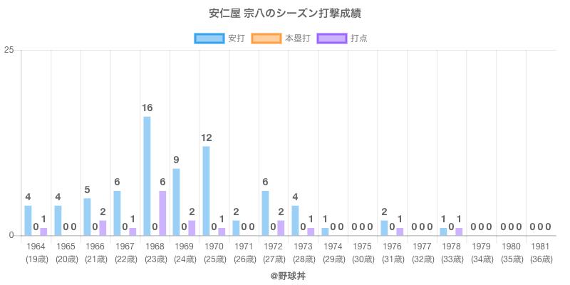 #安仁屋 宗八のシーズン打撃成績