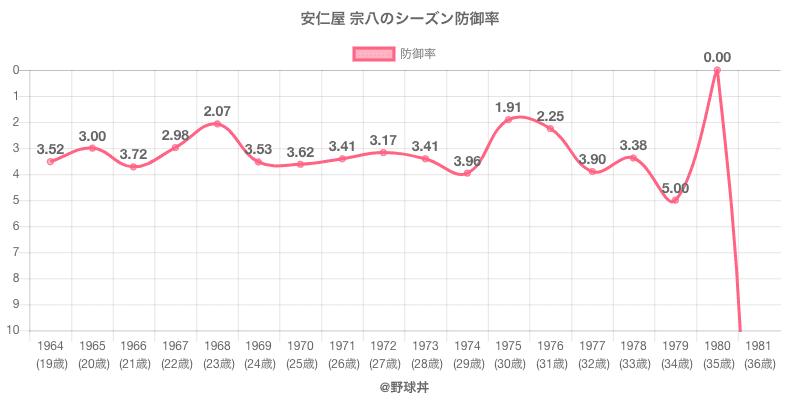 安仁屋 宗八のシーズン防御率