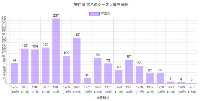 #安仁屋 宗八のシーズン奪三振数