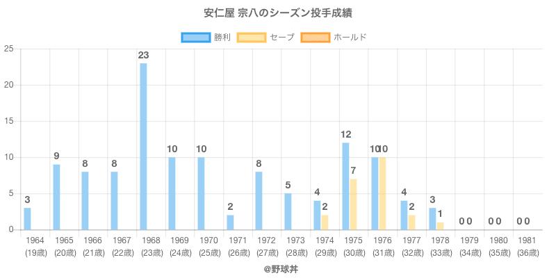#安仁屋 宗八のシーズン投手成績