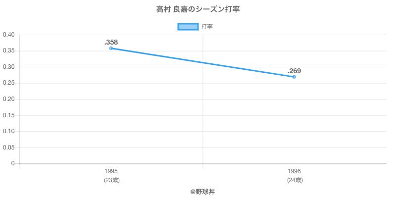 高村 良嘉のシーズン打率