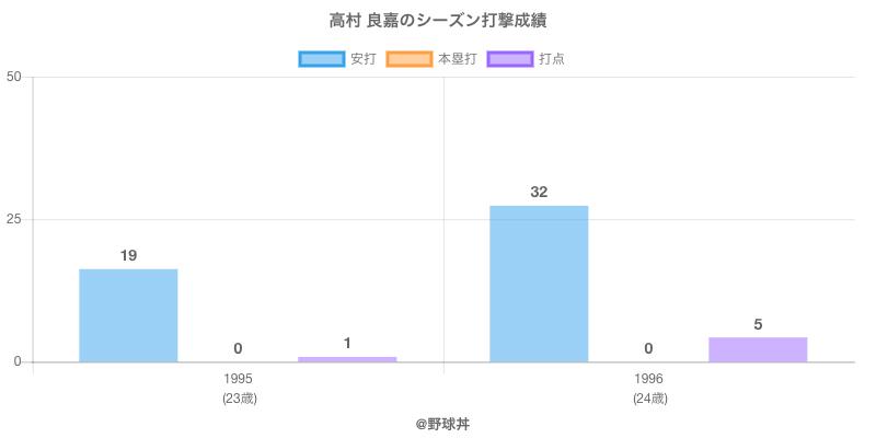 #高村 良嘉のシーズン打撃成績