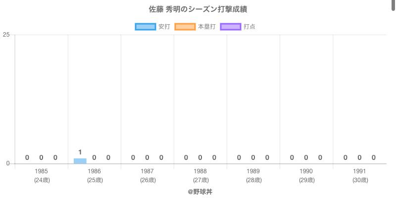 #佐藤 秀明のシーズン打撃成績