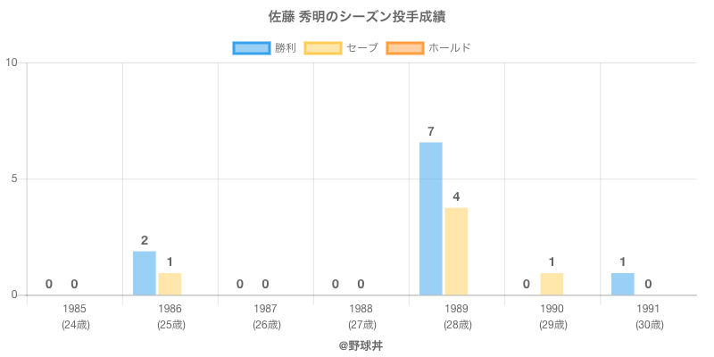 #佐藤 秀明のシーズン投手成績