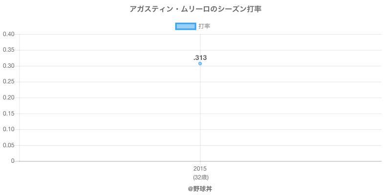 アガスティン・ムリーロのシーズン打率