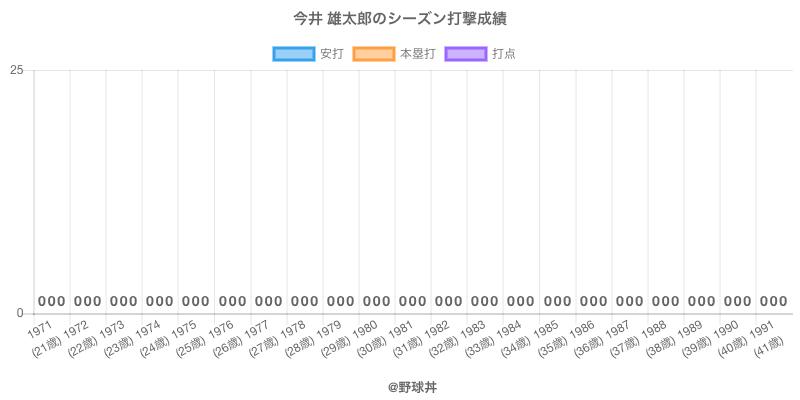 #今井 雄太郎のシーズン打撃成績