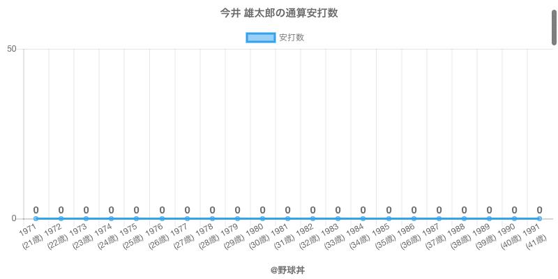 #今井 雄太郎の通算安打数