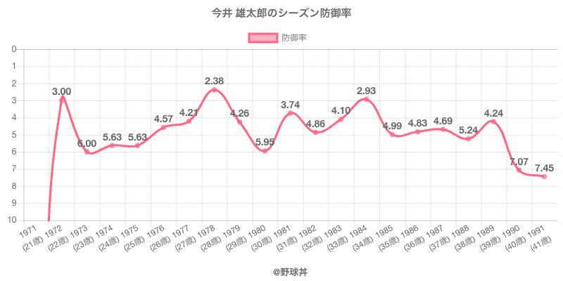 今井 雄太郎のシーズン防御率